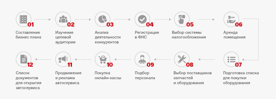 Что нужно для открытия автосервиса в Москве